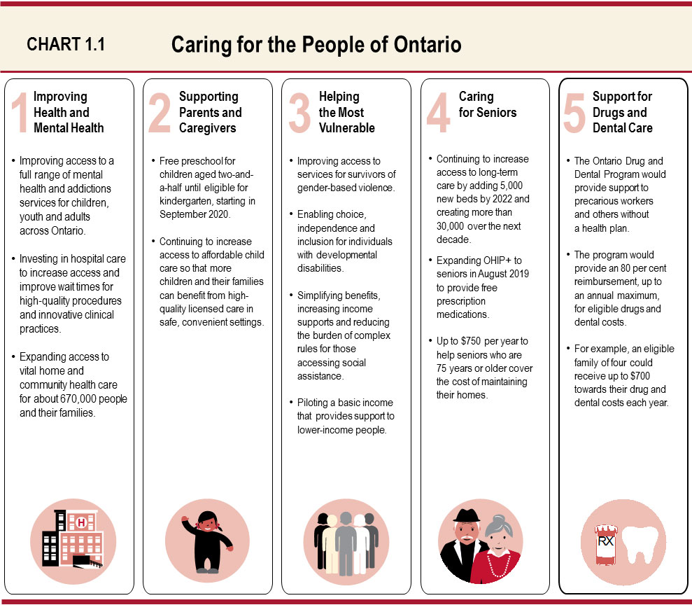 Chapter I: A Plan for Care | Ontario ca