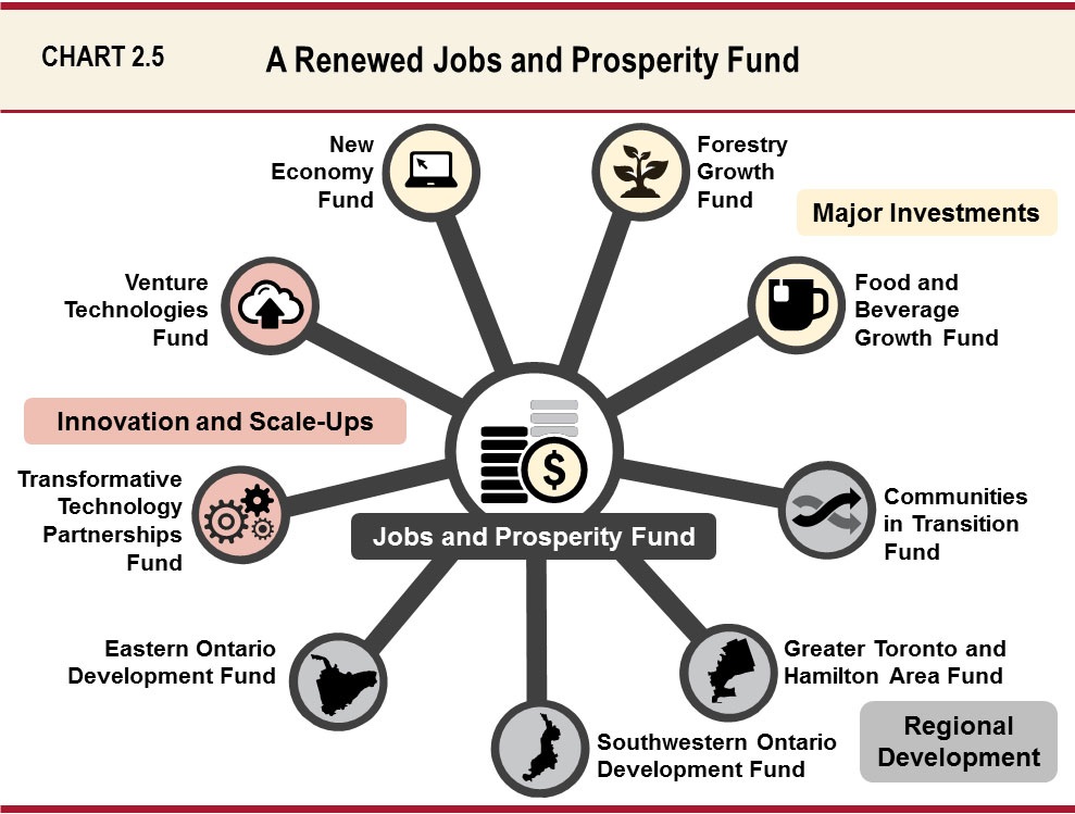 Chapter II: Growing the Economy and Creating Good Jobs | Ontario ca