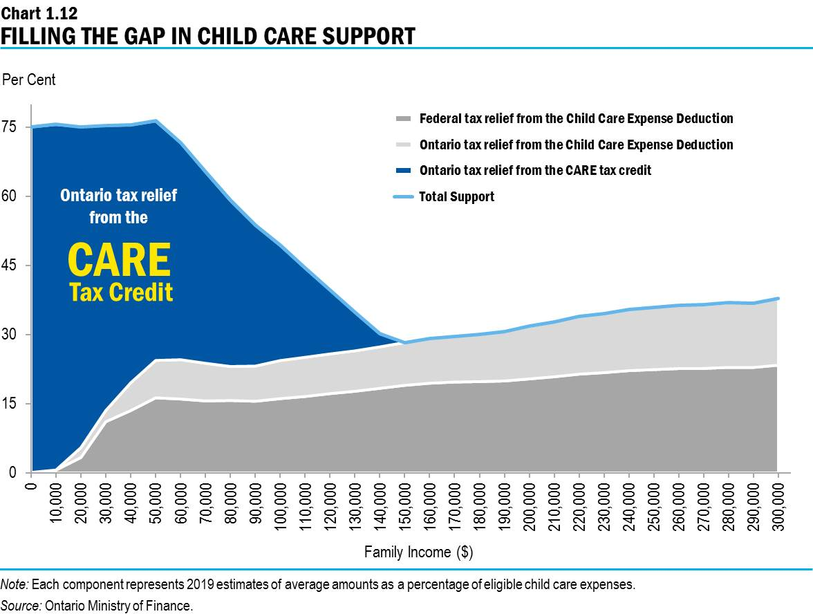 364ba8f804 Chart 1.12: Filling the Gap in Child Care Support
