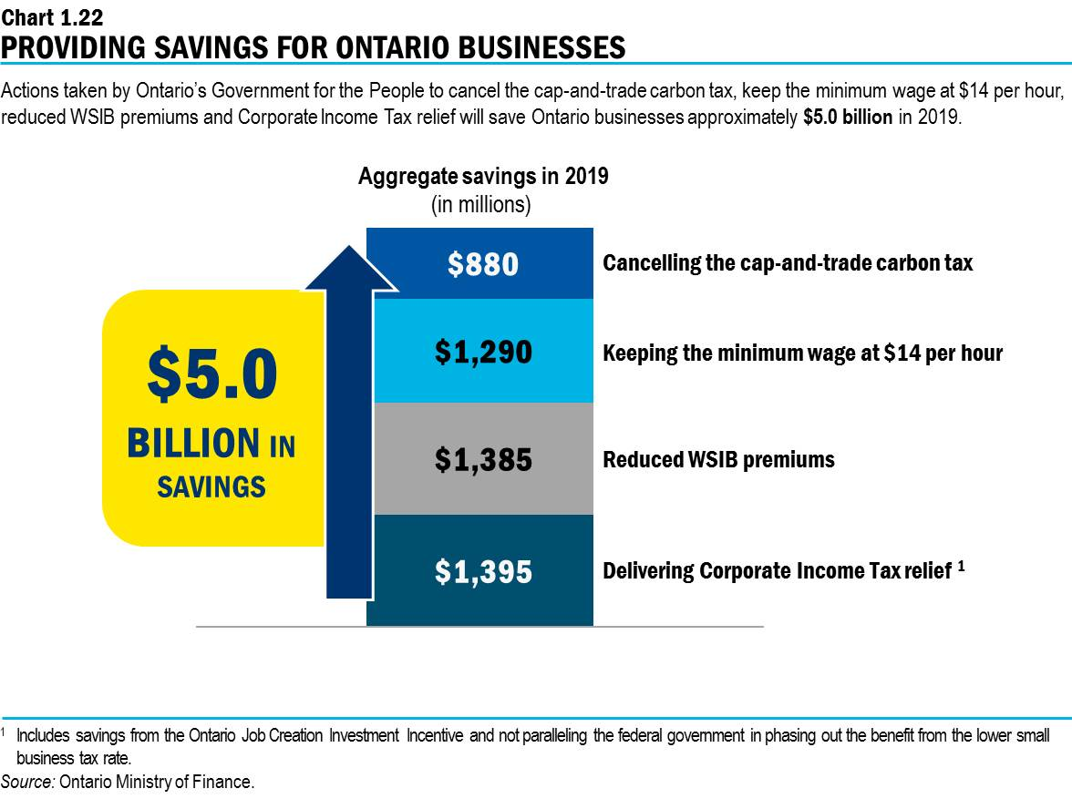 2019 Ontario Budget Chapter 1d