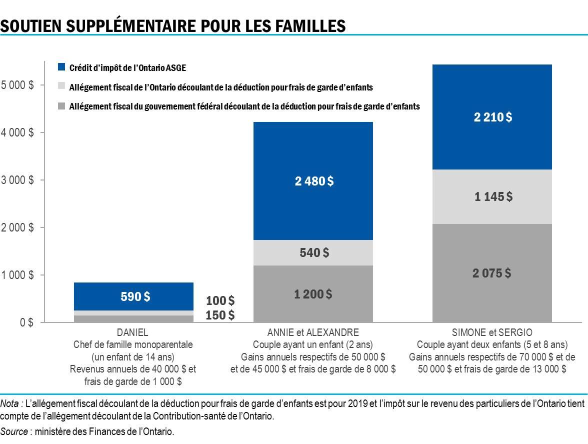 Budget De L Ontario 2019 Fournir Aux Parents Des Options De