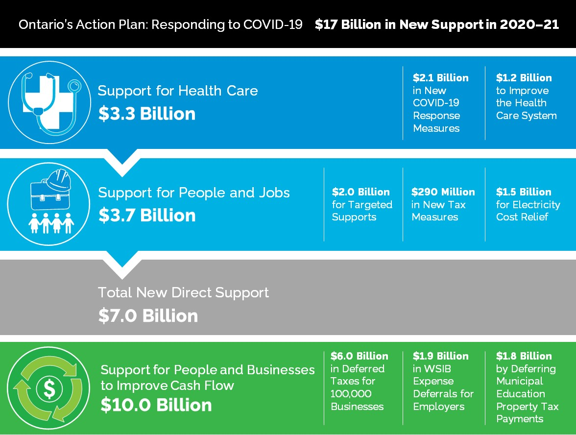 Chart: Ontario's Action Plan: Responding to COVID-19